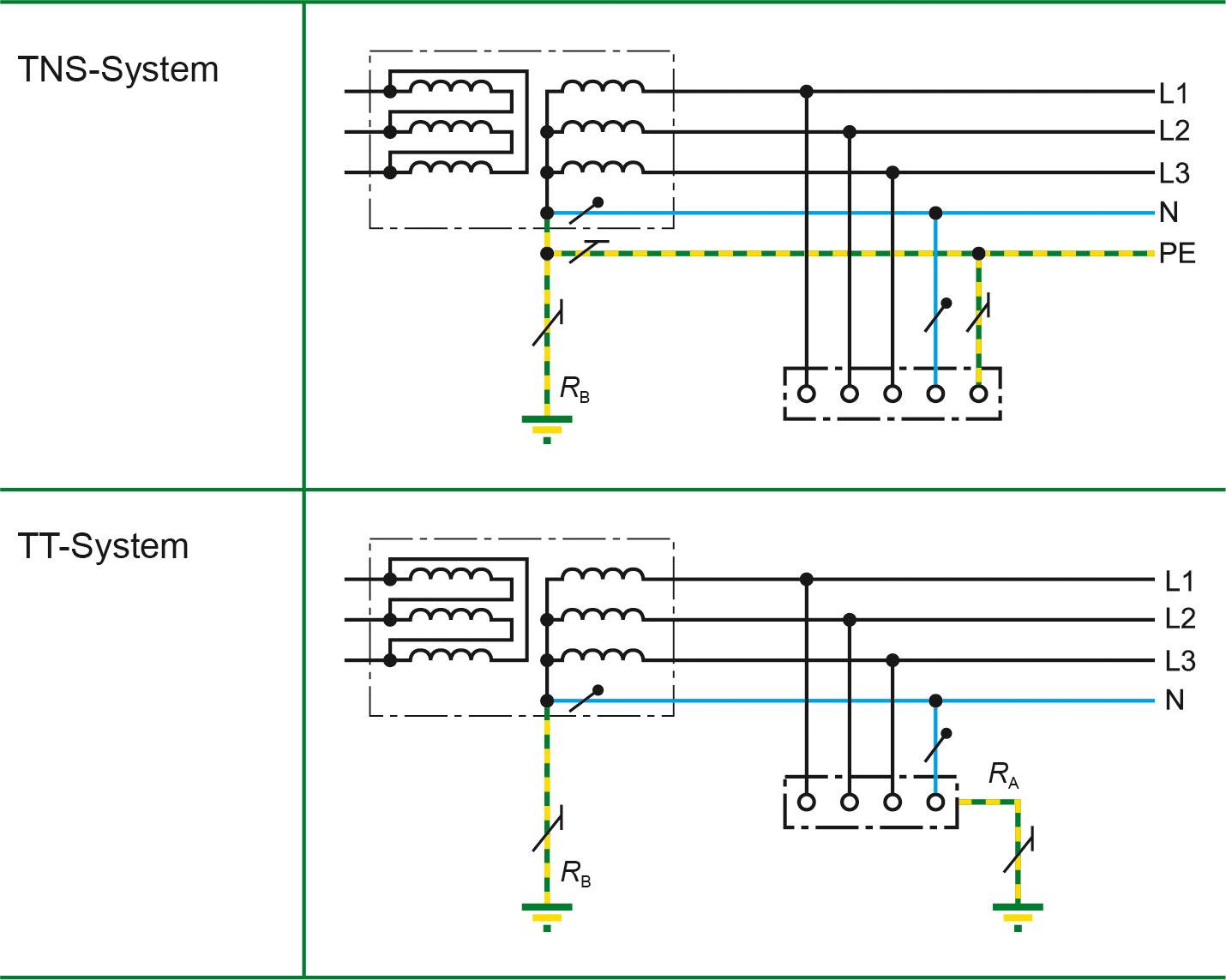 Sistema TN-S-/TT